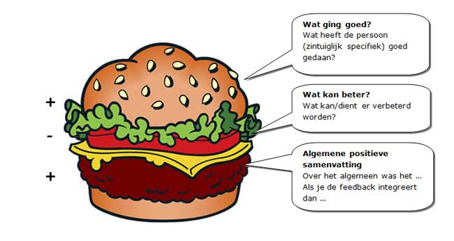 constructive feedback sandwich essay How to give constructive criticism: 6 helpful tips published on april 9, 2015 use the feedback sandwich method i think there is room for it to be better — this feedback is hardly constructive.